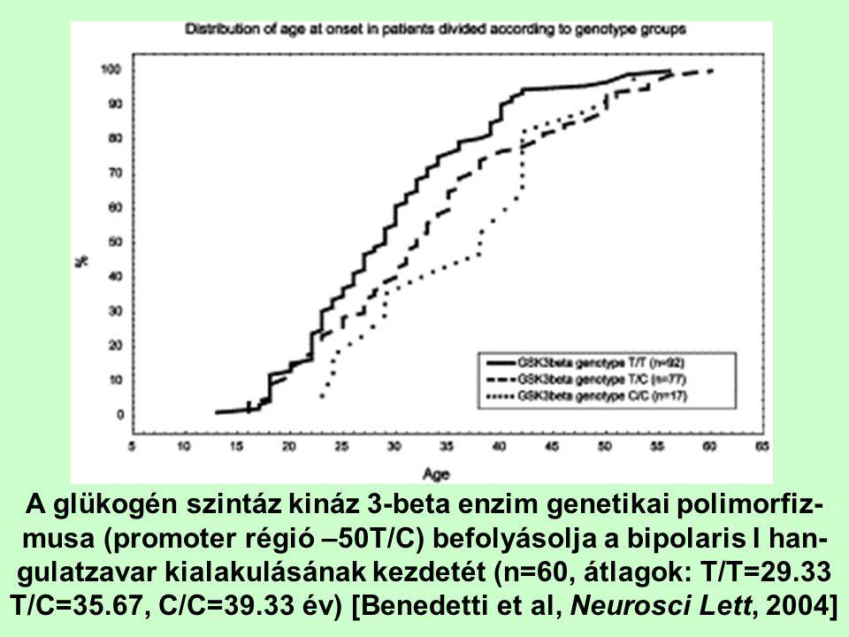 A glükogén szintáz kináz 3-beta enzim genetikai polimorfiz-musa (promoter régió –50T/C) befolyásolja a bipolaris I han-gulatzavar kialakulásának kezdetét (n=60, átlagok: T/T=29.33 T/C=35.67, C/C=39.33 év) [Benedetti et al, Neurosci Lett, 2004]